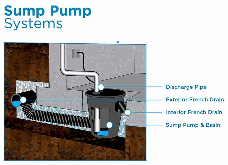 Sump Pump Sump Pump Backup Sump Pump Pit Installation By The Foundation Specialists Akton Injection