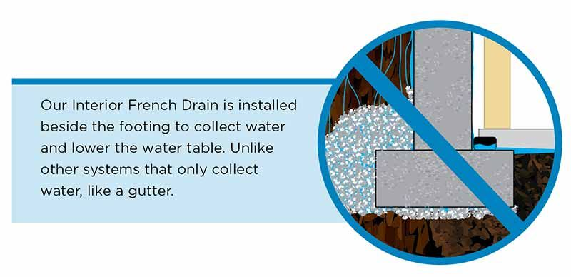 Interior French Drains